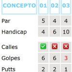 Estadísticas de tu partida de golf
